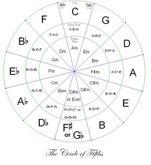 CIRCLE_OF_FIFTHS