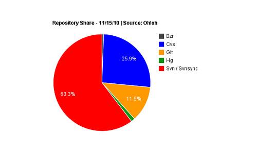Repository Share