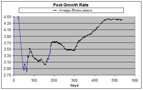 pool growth rate - average