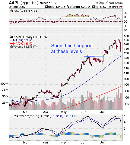 AAPL Stock Chart Image