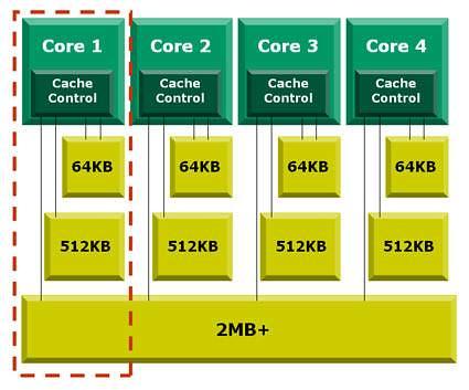 Diagrama arquitectura AMD Barcelona