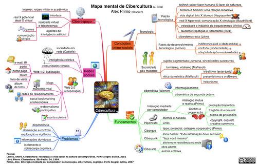 Mapa mental de Cibercultura