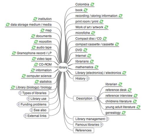 bibliotecas en wikipedia española