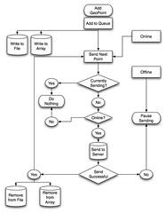 Online / Offline Data Syncing Flow
