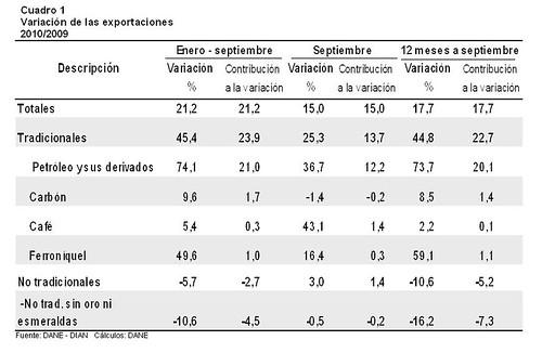 Variación exportaciones septiembre