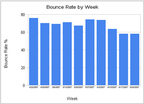Bounce Rate by Week