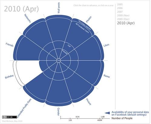 Visibilité de vos données Facebook en avril 2010