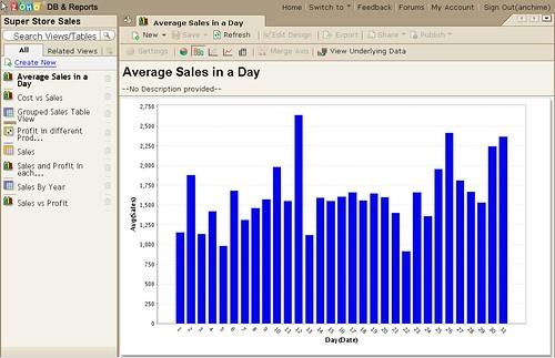 Create Report Chart