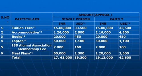 ISB - One Year PGPM - Fee Structure by Eurekhaonline.