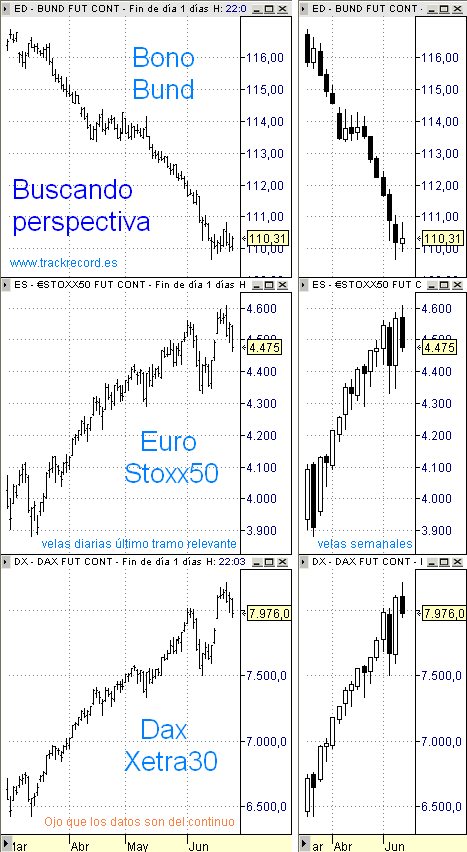 Estrategia Eurex, buscando perspectiva medio plazo, EuroStoxx50, Dax Xetra y Bund
