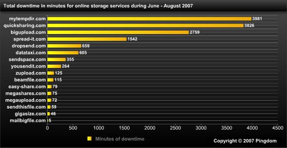 Downtime for 16 online storage services