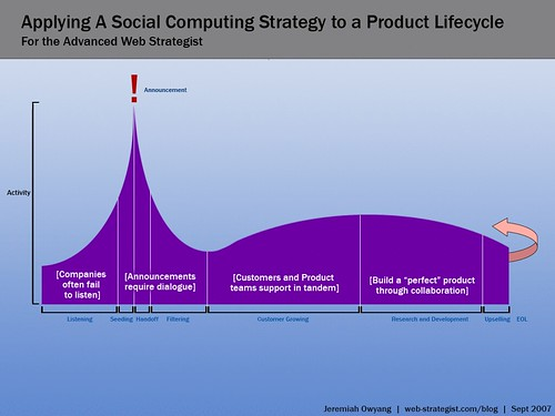 Applying A Social Computing Strategy to a Product Lifecycle