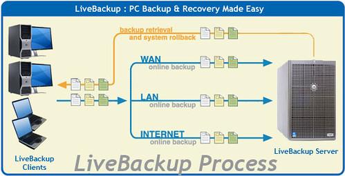 LiveBackup