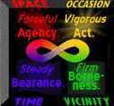Phrases (1) Space, Forceful Agency, (2) Time, Steady Bearance, (3) Occasion, Vigorous Act, (4) Vicinity, Firm Borneness, ranged around a colorful infinity symbol.