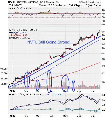 NVTL Stock Market Chart