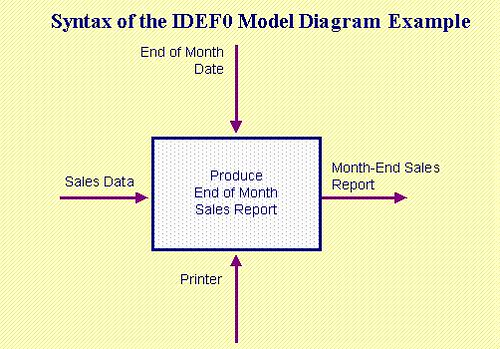 Idef0 icom diagram library of wiring diagram syntax of the idef0 model rh it toolbox com data flow diagram epidemiology diagram ccuart Image collections
