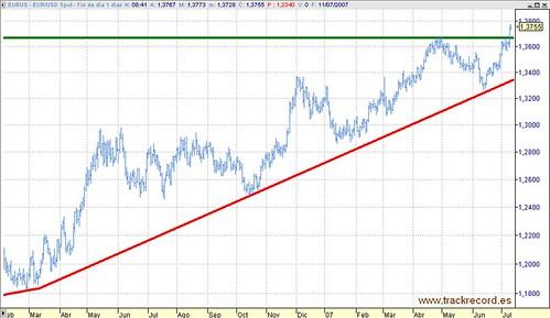 Divisas, Euro-Dólar, EURUS en diario