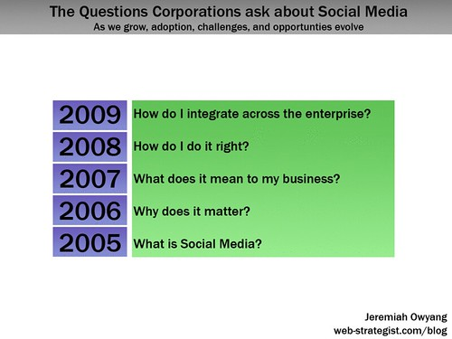 Questions Corporations ask about Social Media