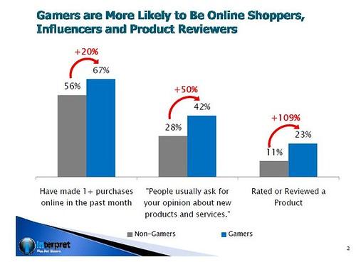 Interpret gCommerce chart