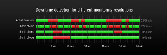 High vs low resolution for uptime monitoring