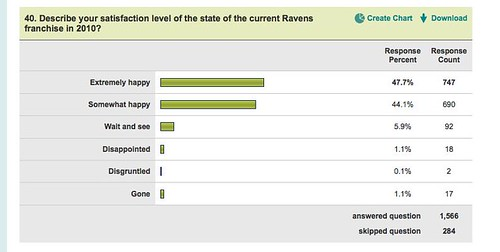 Level of Ravens Satisfaction