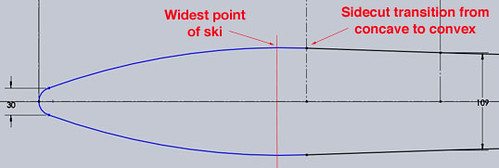 Sidecut Transition Vs. Widest Point Of Ski