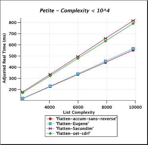 Petite_Complexity_LT_e04