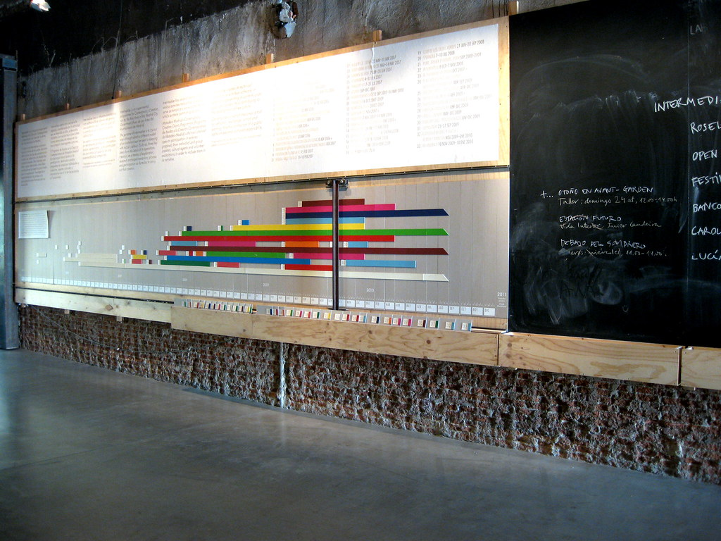 Timeline Intermediae