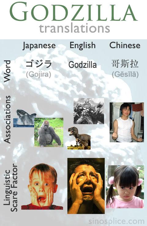 哥斯拉  Translations