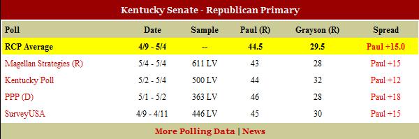 FireShot Pro capture #263 - 'RealClearPolitics - 2010 Kentucky  Senate Primary (5_18)' -  www_realclearpolitics_com_epolls_2010_senate_2010_kentucky_senate_primary_races_html