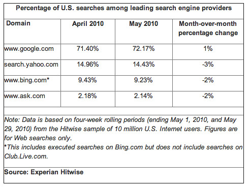 Hitwise Search Share