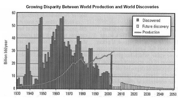 normal world oil discoveries decline