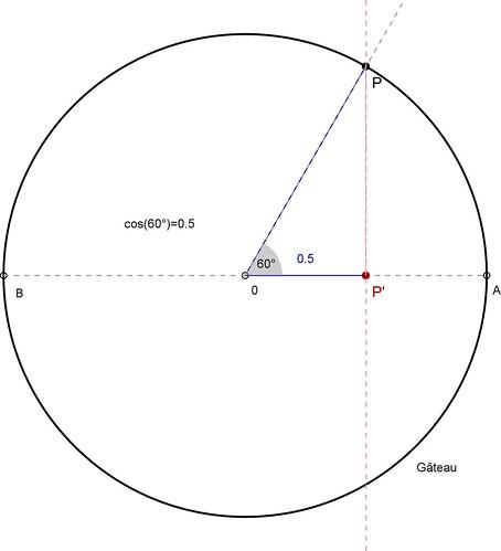 Comment Calculer Le Nombre De Part Dun Gateau