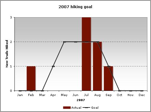 2007 hiking goal