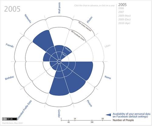 Visibilité de vos données Facebook en 2005