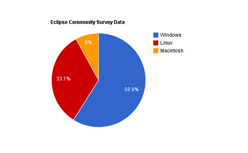 Eclipse-Community-Survey-Data