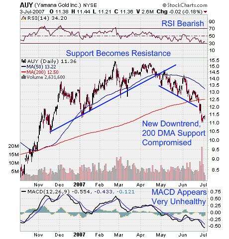 Yamana Gold AUY Stock Chart