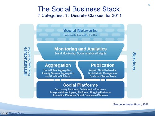 The Social Business Stack: 7 Categories, 18 Discrete Classes, for 2011