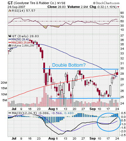 Goodyear Stock Market Chart
