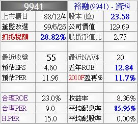 9941_裕融_資料_993Q