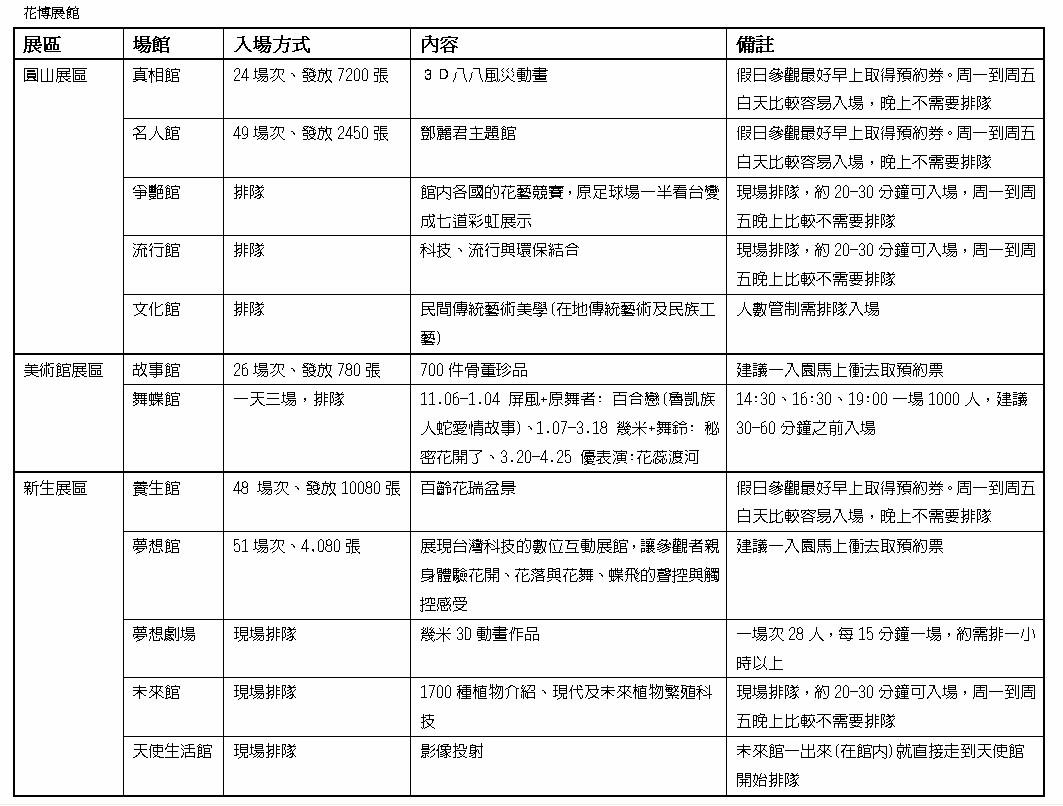 花博各展館排隊方式一覽表