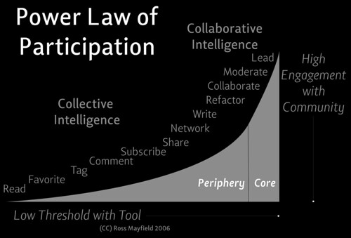 """Power Law of Participation"""