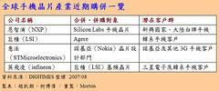 全球手機晶片產業近期購併一覽