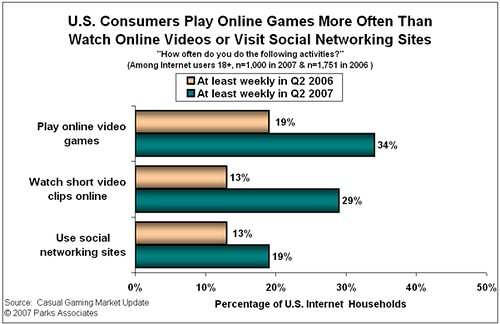 online gaming is more popular than facebook and youtube
