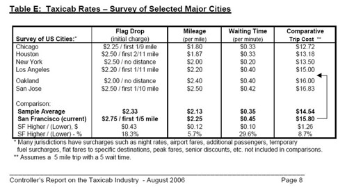 taxicab rates 2006