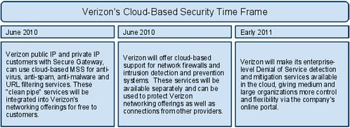 verizon cloud security