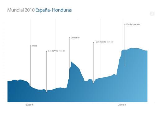 Mundial 2010 España - Honduras por tuenti.
