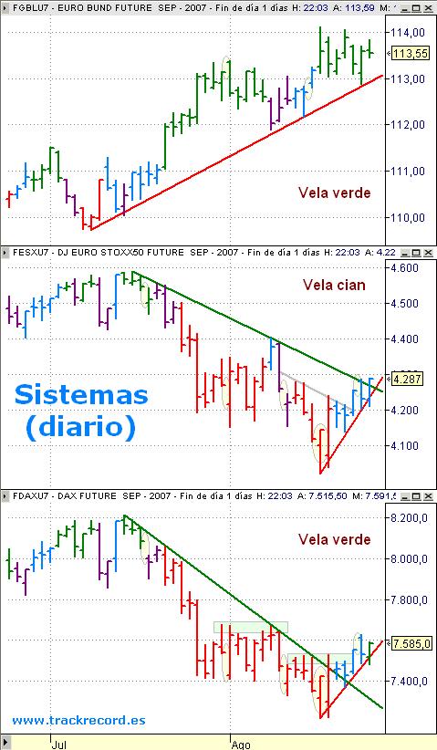 Estrategia Eurex 27 agosto, alerta EuroStoxx50 (vela cian), Dax Xetra (vela verde) y Bund (vela verde)