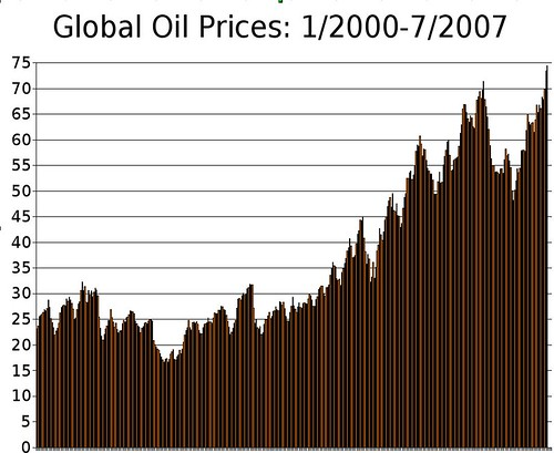 global_oil_prices_1-2000_to_7-2007