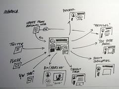 Mandala (Paul Goode) Tags: whiteboard note card index 5x7 lotsofnotes backedup vizthings